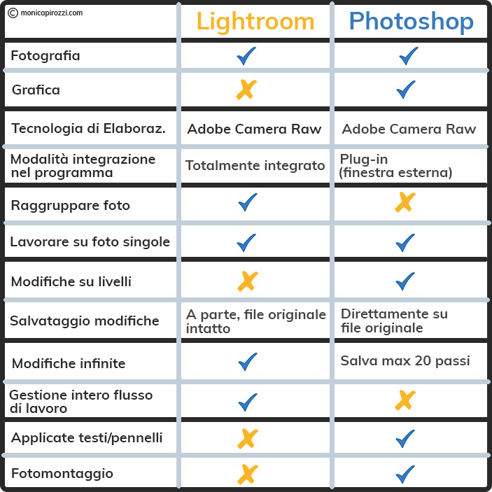 Differenza tra Lightroom e Photoshop Tabella