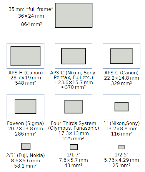 Sensori crop rispetto a un full-frame