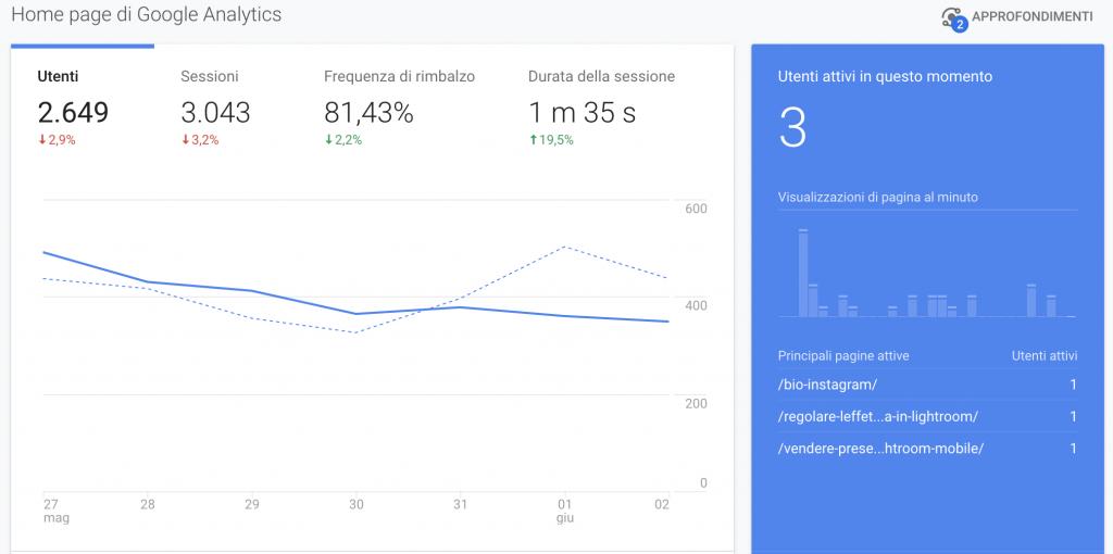 Glossario dei Termini del Marketing | Google Analytics Dashboard